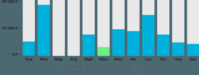 Динамика стоимости авиабилетов из Хух-Хото по месяцам