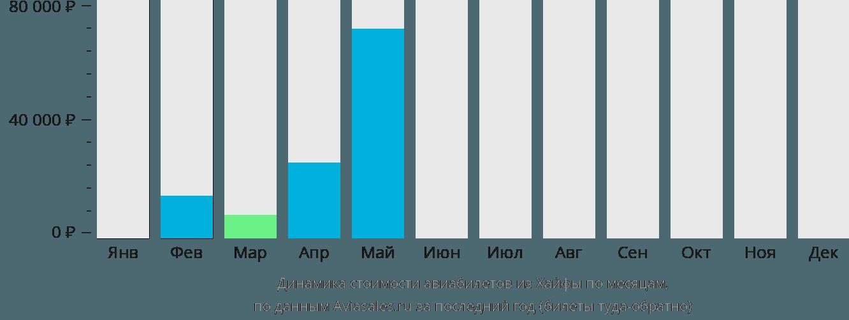 Динамика стоимости авиабилетов из Хайфы по месяцам