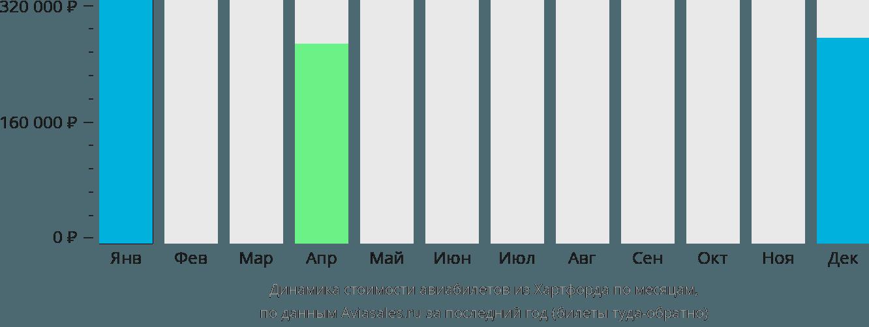 Динамика стоимости авиабилетов из Хартфорда по месяцам