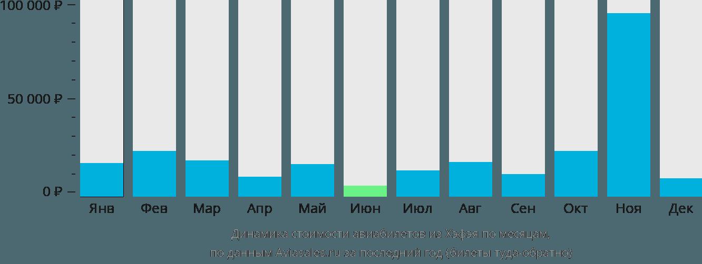 Динамика стоимости авиабилетов из Хэфэя по месяцам