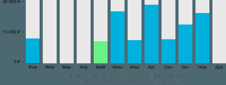 Динамика стоимости авиабилетов из Хэфэя в Пекин по месяцам