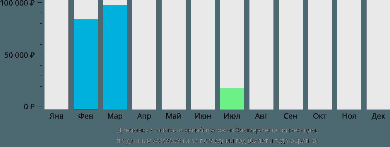 Динамика стоимости авиабилетов из Хаммерфеста по месяцам