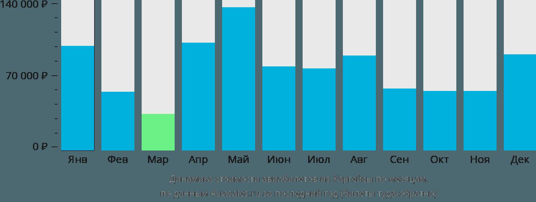 Динамика стоимости авиабилетов из Харгейсы по месяцам