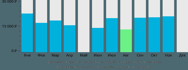 Динамика стоимости авиабилетов из Харгейсы в Аддис-Абебу по месяцам