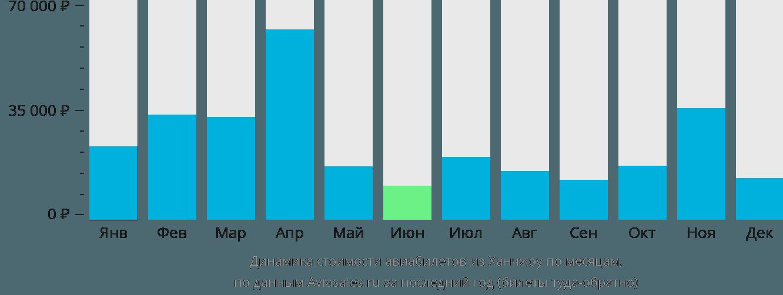 Динамика стоимости авиабилетов из Ханчжоу по месяцам