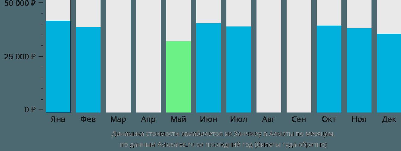 Динамика стоимости авиабилетов из Ханчжоу в Алматы по месяцам