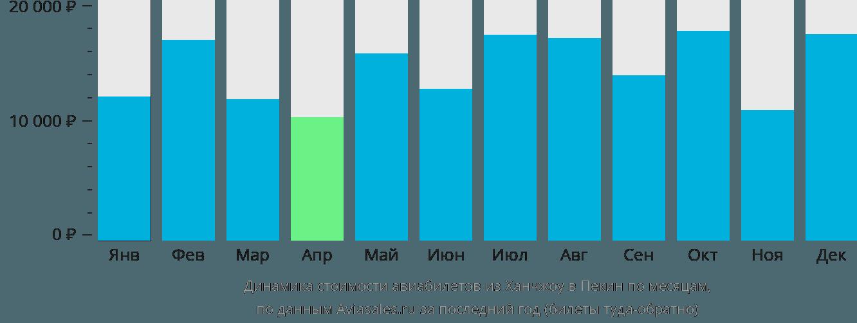 Динамика стоимости авиабилетов из Ханчжоу в Пекин по месяцам
