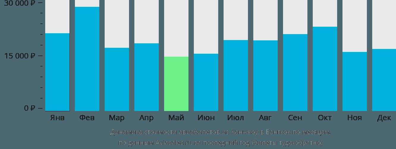 Динамика стоимости авиабилетов из Ханчжоу в Бангкок по месяцам
