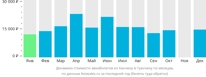 Динамика стоимости авиабилетов из Ханчжоу в Гуанчжоу по месяцам