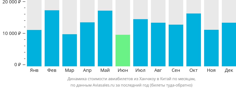Динамика стоимости авиабилетов из Ханчжоу в Китай по месяцам