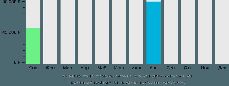 Динамика стоимости авиабилетов из Ханчжоу в Душанбе по месяцам