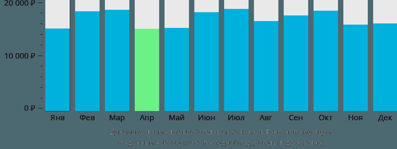 Динамика стоимости авиабилетов из Ханчжоу в Гонконг по месяцам