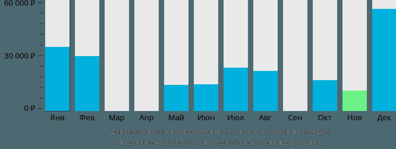 Динамика стоимости авиабилетов из Ханчжоу в Харбин по месяцам