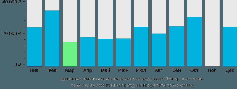 Динамика стоимости авиабилетов из Ханчжоу в Куала-Лумпур по месяцам
