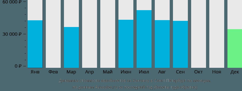 Динамика стоимости авиабилетов из Ханчжоу в Санкт-Петербург по месяцам