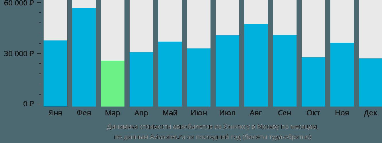 Динамика стоимости авиабилетов из Ханчжоу в Москву по месяцам