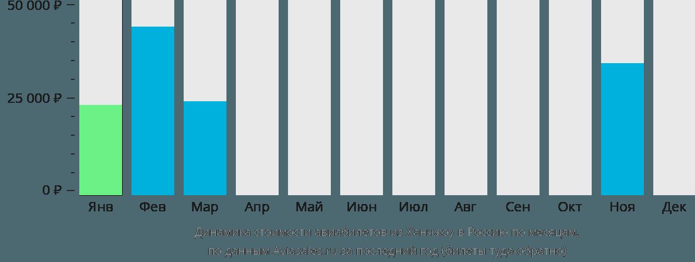 Динамика стоимости авиабилетов из Ханчжоу в Россию по месяцам