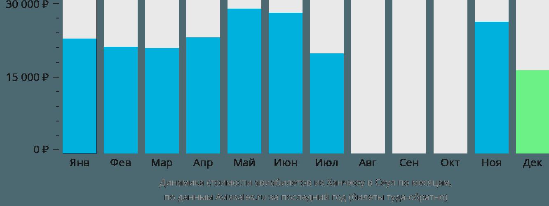 Динамика стоимости авиабилетов из Ханчжоу в Сеул по месяцам