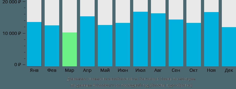 Динамика стоимости авиабилетов из Ханчжоу в Сиань по месяцам