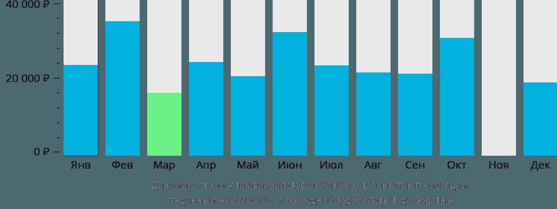 Динамика стоимости авиабилетов из Ханчжоу в Сингапур по месяцам