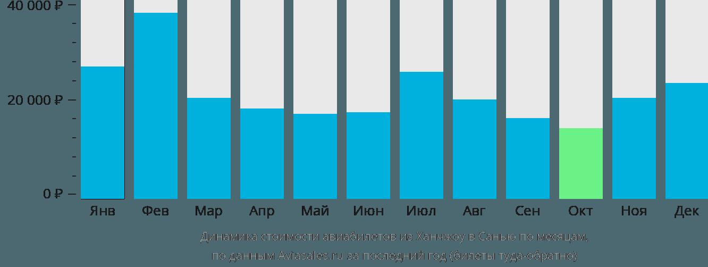 Динамика стоимости авиабилетов из Ханчжоу в Санью по месяцам