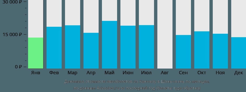 Динамика стоимости авиабилетов из Ханчжоу в Шэньчжэнь по месяцам