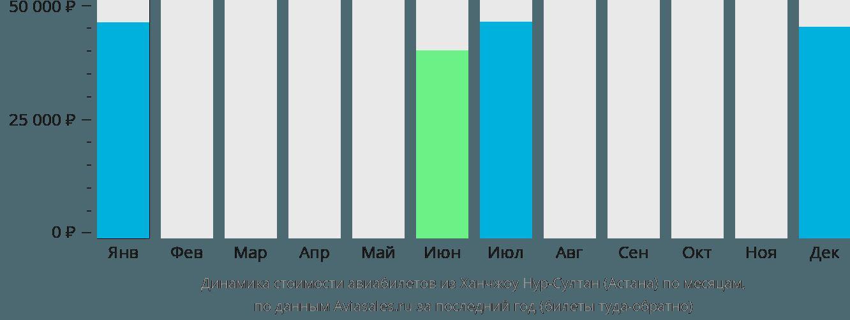 Динамика стоимости авиабилетов из Ханчжоу Нур-Султан (Астана) по месяцам