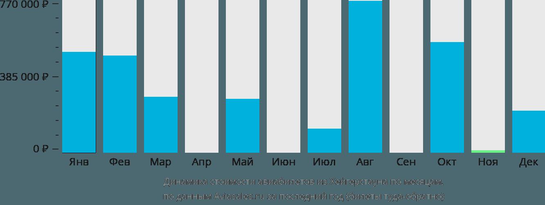 Динамика стоимости авиабилетов из Хейгерстауна по месяцам