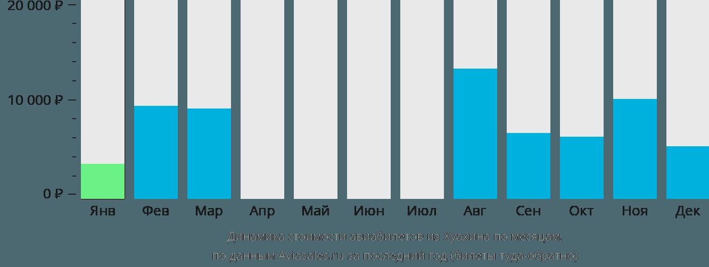 Динамика стоимости авиабилетов из Хуа-Хин по месяцам