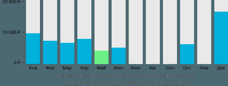 Динамика стоимости авиабилетов из Хуахина в Куала-Лумпур по месяцам