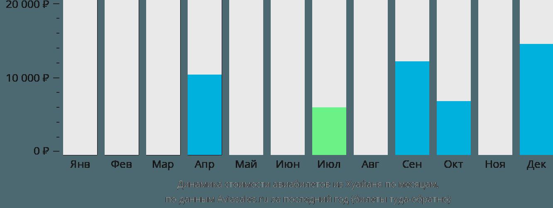 Динамика стоимости авиабилетов из Хуайаня по месяцам