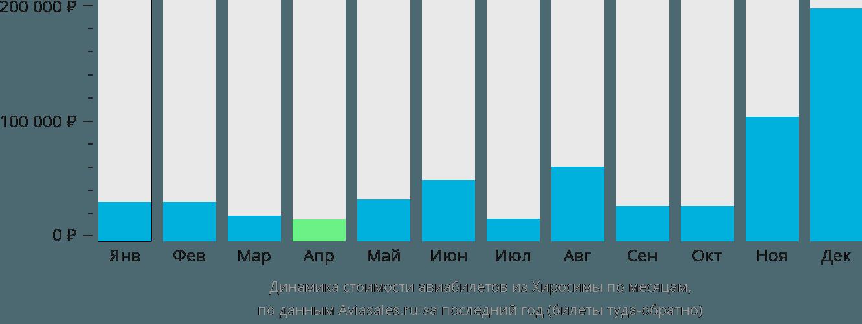 Динамика стоимости авиабилетов из Хиросимы по месяцам