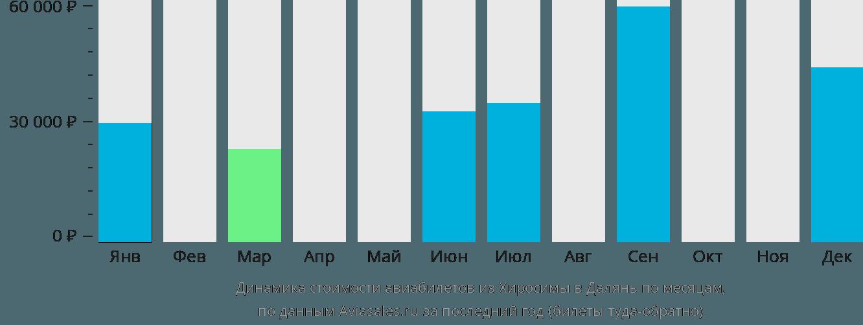 Динамика стоимости авиабилетов из Хиросимы в Далянь по месяцам