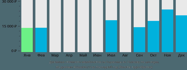 Динамика стоимости авиабилетов из Хиросимы на Окинаву по месяцам