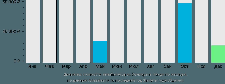 Динамика стоимости авиабилетов из Хониары в Нанди по месяцам