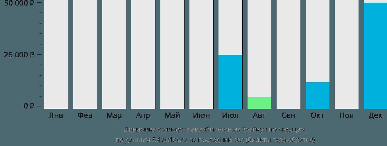 Динамика стоимости авиабилетов из Хуайхуа по месяцам