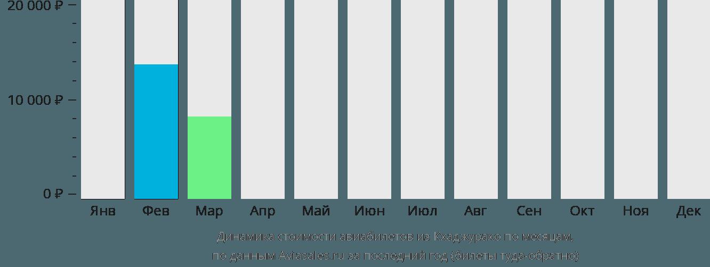 Динамика стоимости авиабилетов из Кхаджурахо по месяцам