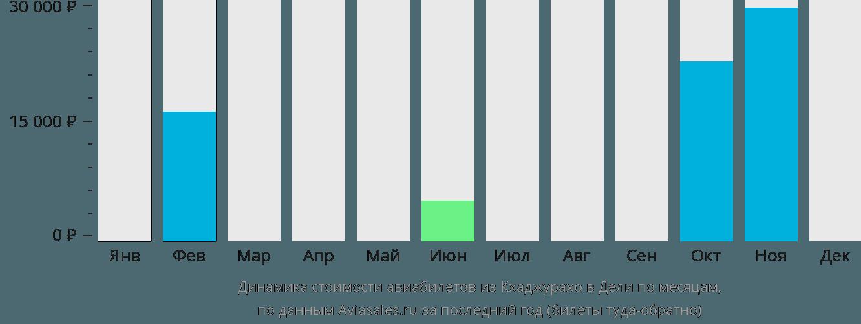 Динамика стоимости авиабилетов из Кхаджурахо в Дели по месяцам