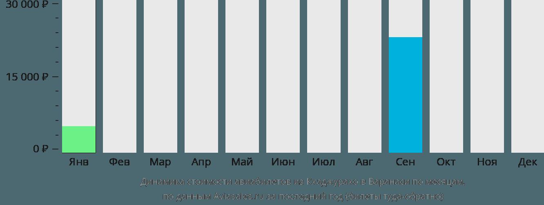Динамика стоимости авиабилетов из Кхаджурахо в Варанаси по месяцам