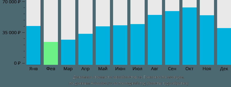 Динамика стоимости авиабилетов из Гонконга по месяцам