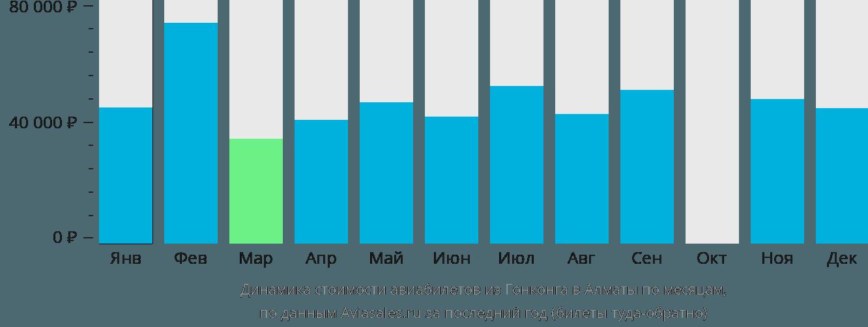 Динамика стоимости авиабилетов из Гонконга в Алматы по месяцам