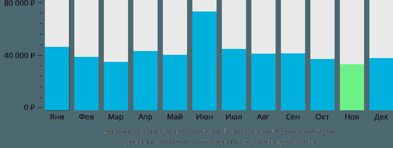 Динамика стоимости авиабилетов из Гонконга в Амстердам по месяцам