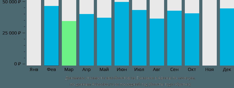 Динамика стоимости авиабилетов из Гонконга в Афины по месяцам