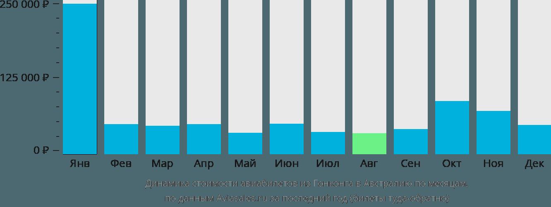 Динамика стоимости авиабилетов из Гонконга в Австралию по месяцам