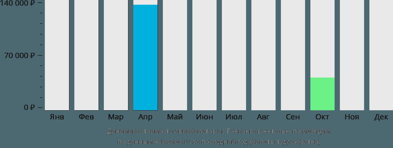 Динамика стоимости авиабилетов из Гонконга в Анталью по месяцам
