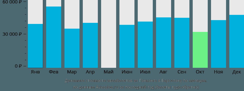 Динамика стоимости авиабилетов из Гонконга в Барселону по месяцам