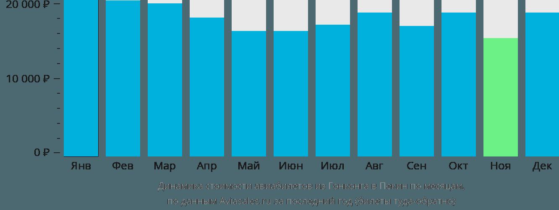 Динамика стоимости авиабилетов из Гонконга в Пекин по месяцам