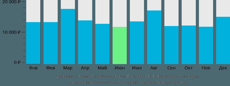 Динамика стоимости авиабилетов из Гонконга в Кота-Кинабалу по месяцам