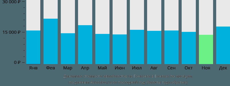 Динамика стоимости авиабилетов из Гонконга в Бангкок по месяцам