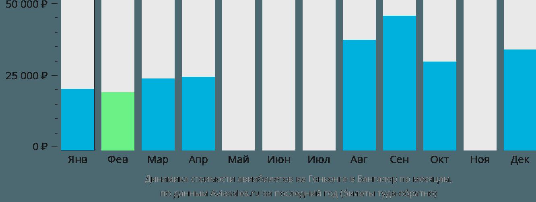 Динамика стоимости авиабилетов из Гонконга в Бангалор по месяцам